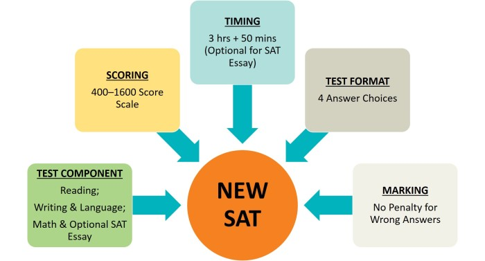 New SAT Facts
